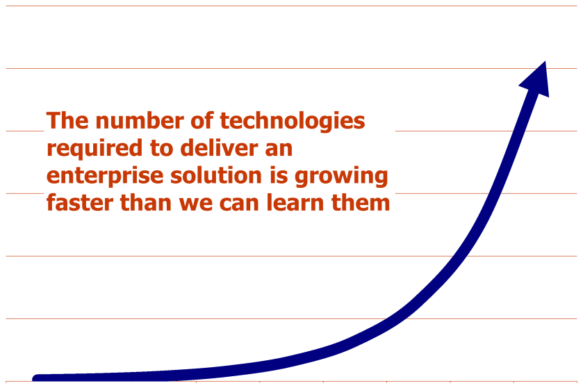 technology_growth